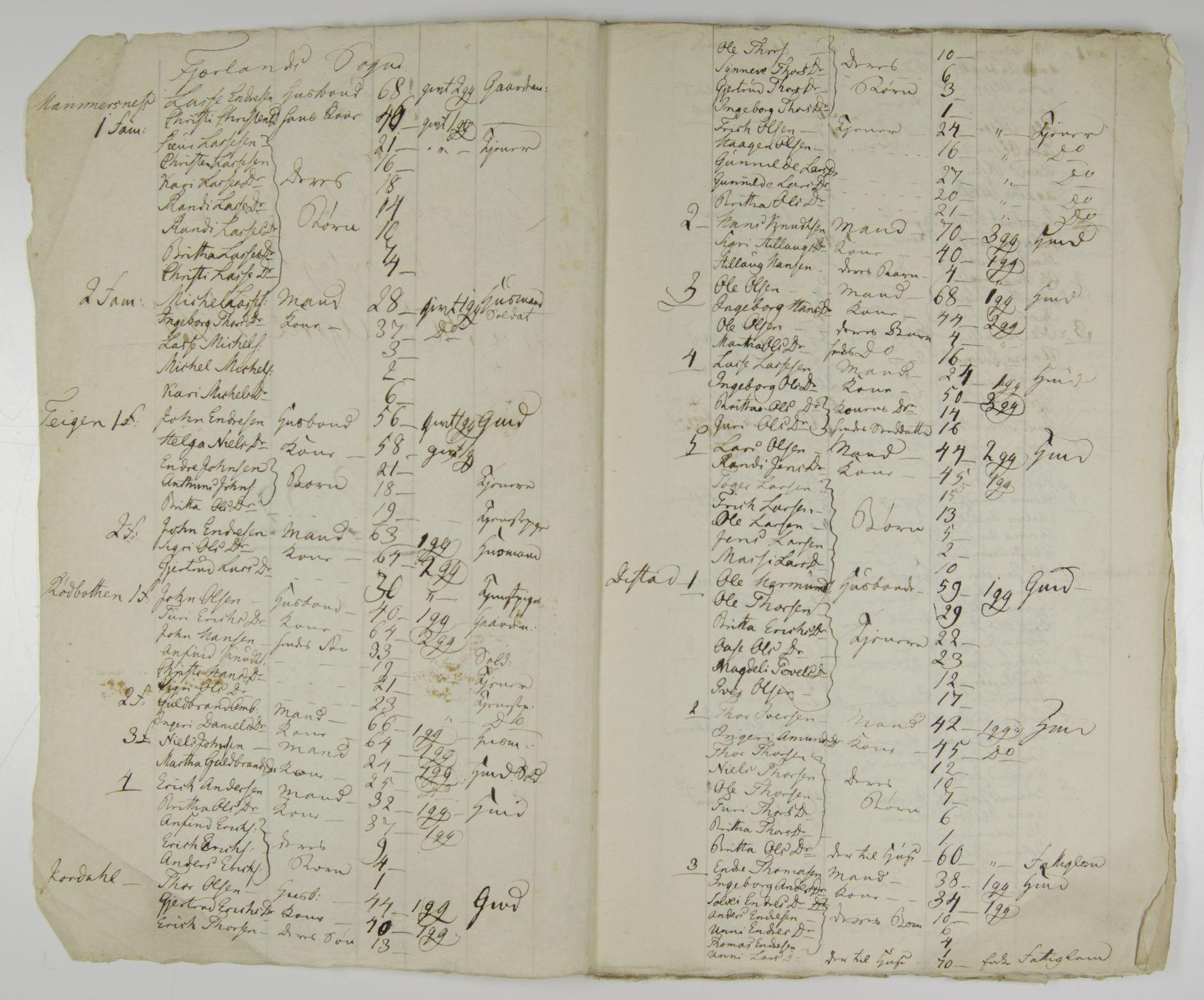 Personliste i folketellingen 1815 for Leikanger (SAB, Leikanger Sokneprestembete).